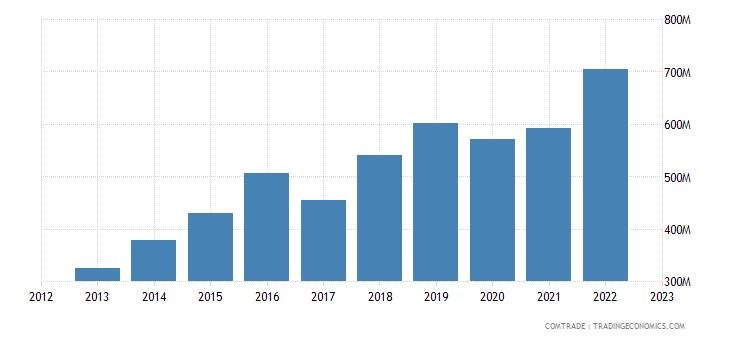 china exports albania