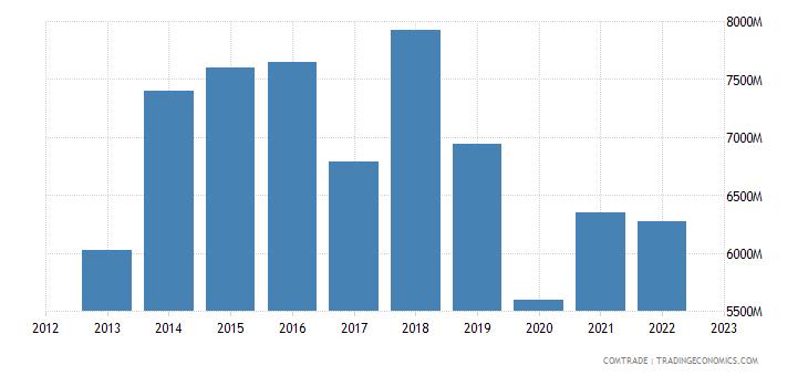 china exports algeria