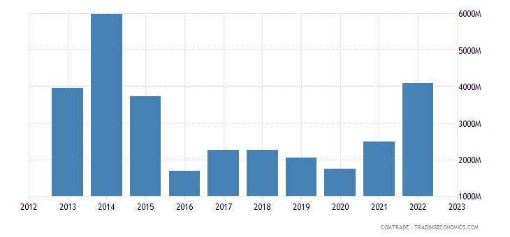china exports angola