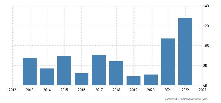 china exports argentina
