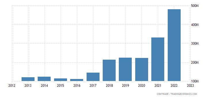 china exports armenia