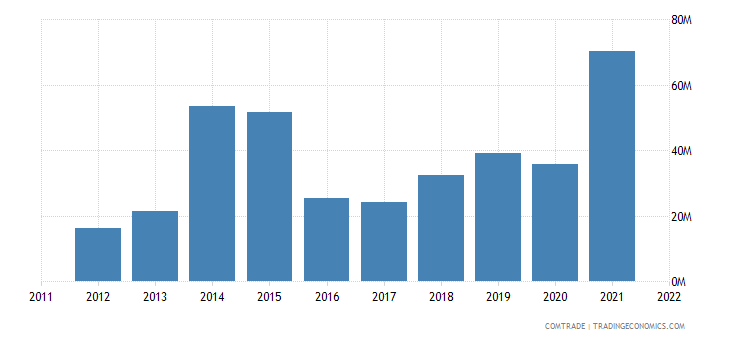 china exports aruba
