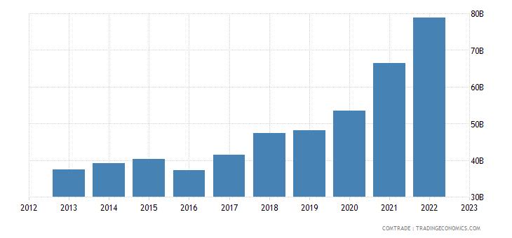 china exports australia