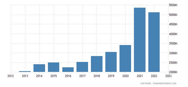 china exports austria