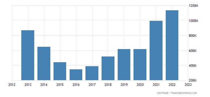 china exports azerbaijan
