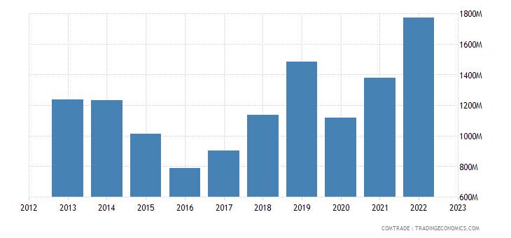 china exports bahrain