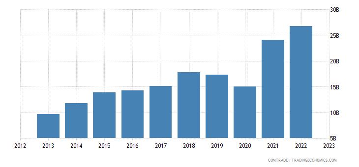 china exports bangladesh