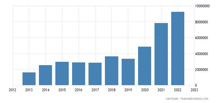 china exports barbados articles iron steel