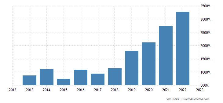 china exports belarus