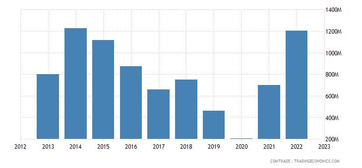 china exports belgium iron steel