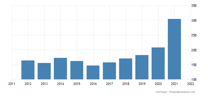 china exports belgium