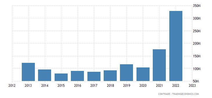 china exports belize