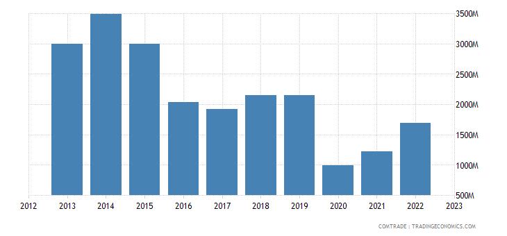 china exports benin