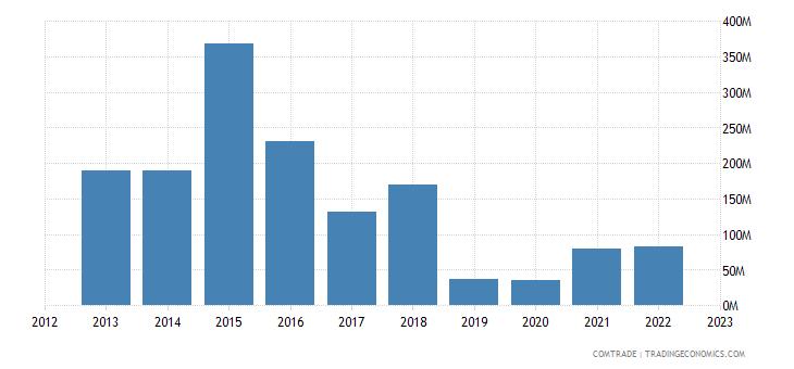 china exports bermuda