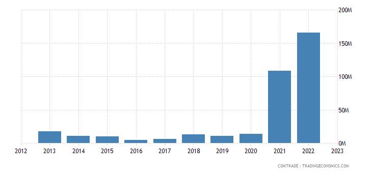 china exports bhutan