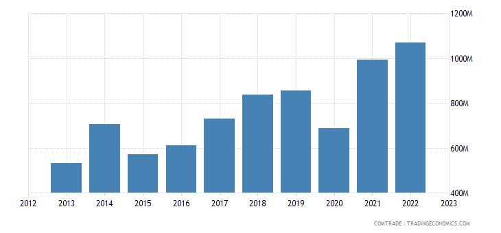 china exports bolivia