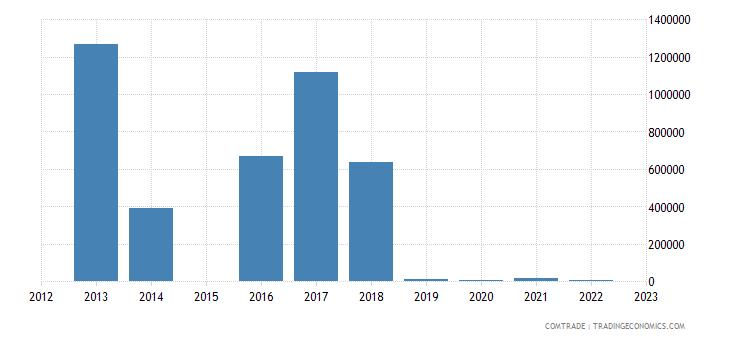 china exports bonaire