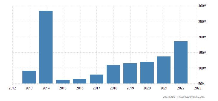 china exports bosnia herzegovina