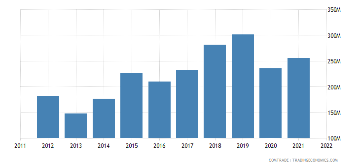 china exports botswana