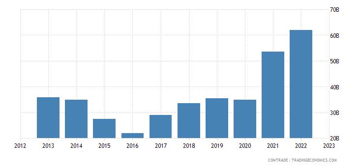 china exports brazil