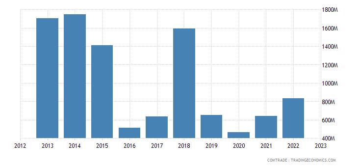 china exports brunei