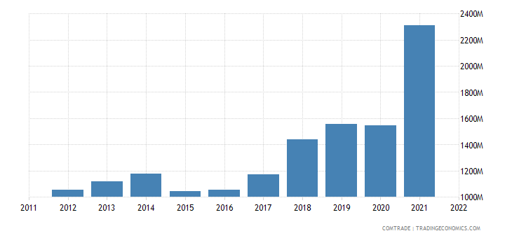 china exports bulgaria