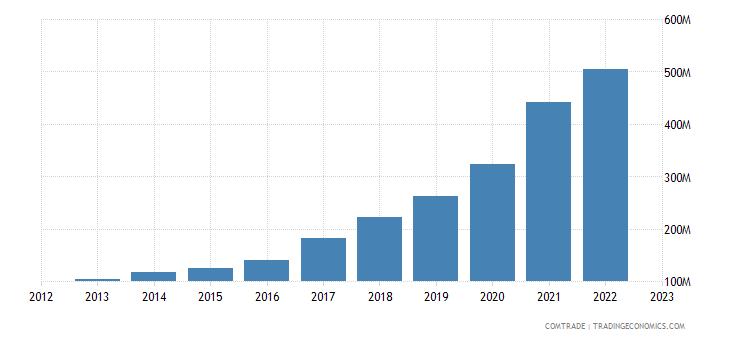 china exports burkina faso