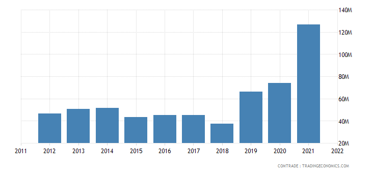 china exports burundi