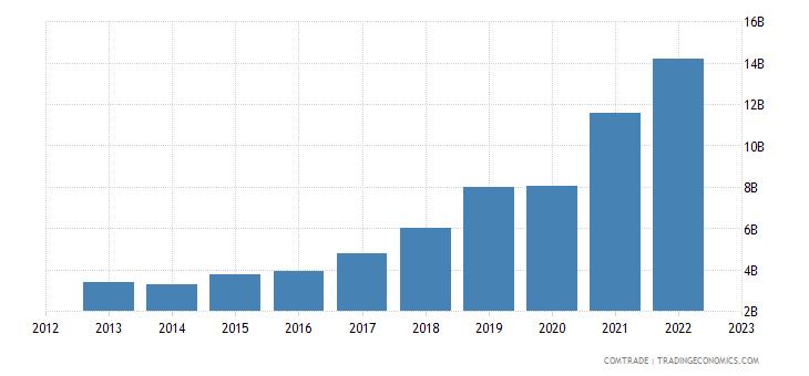 china exports cambodia