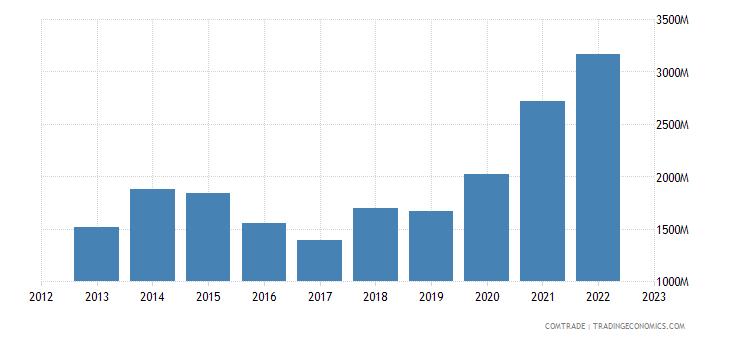 china exports cameroon