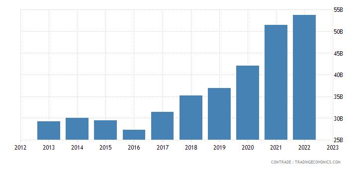 china exports canada