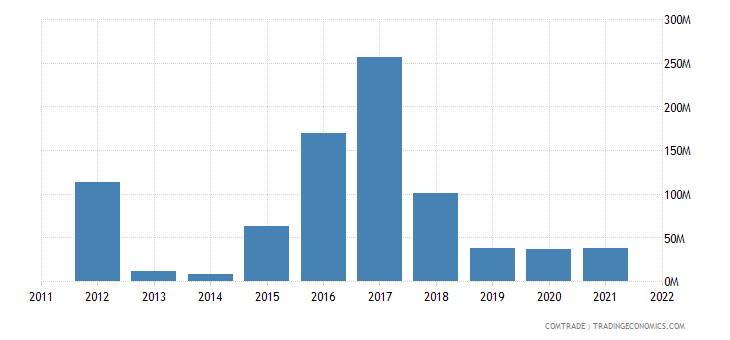china exports cayman islands