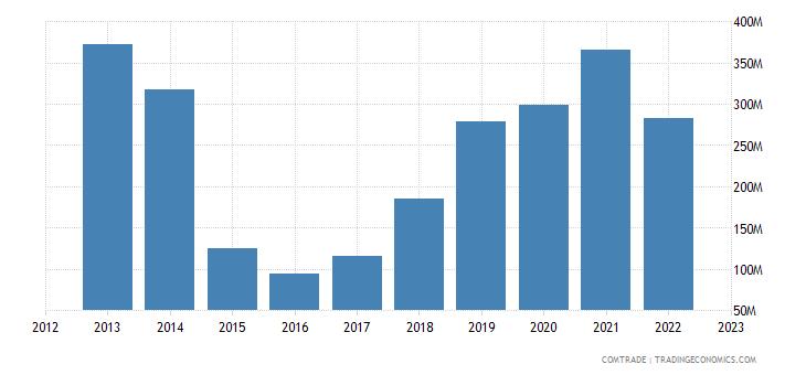 china exports chad