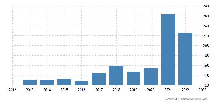 china exports chile