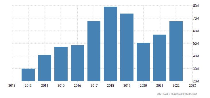china exports comoros