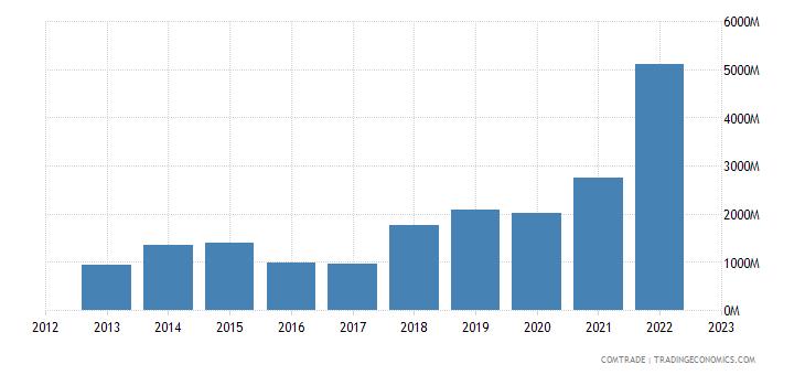 china exports congo