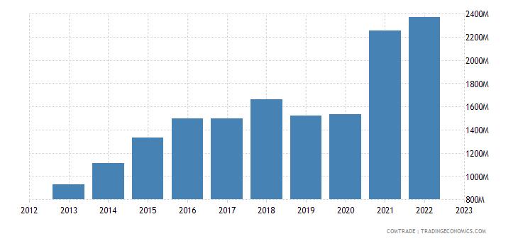 china exports costa rica