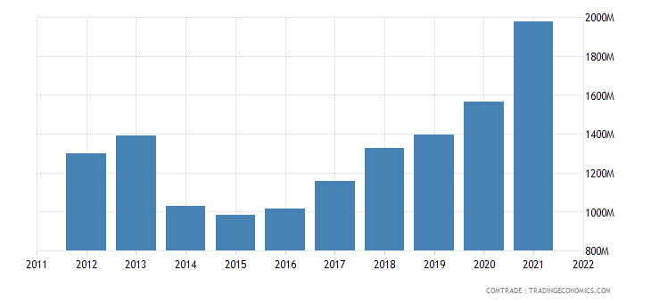 china exports croatia