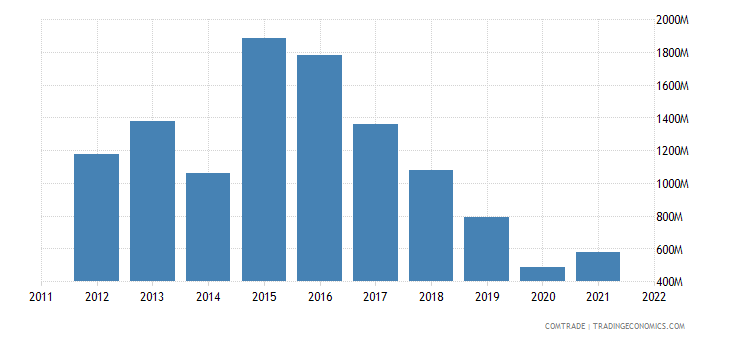 china exports cuba