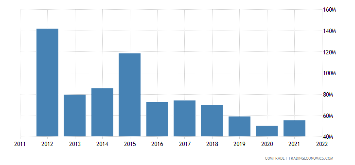china exports curacao