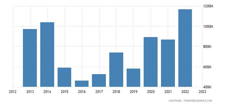 china exports cyprus