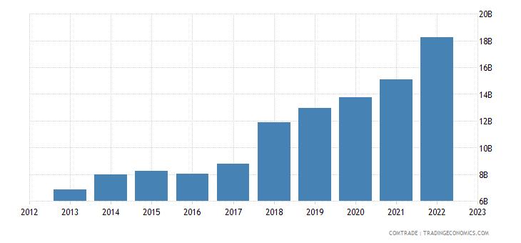 china exports czech republic