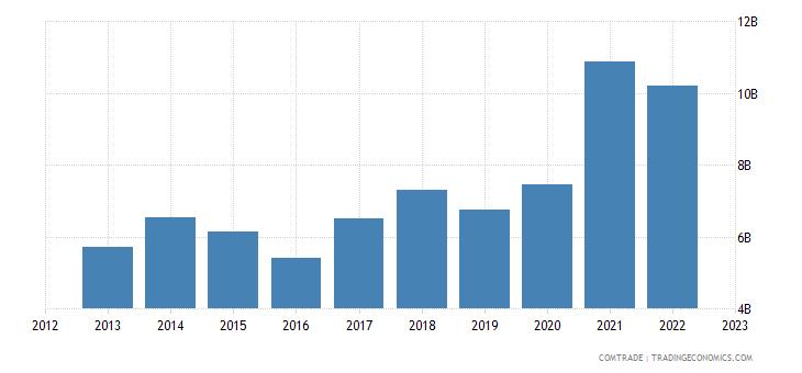 china exports denmark