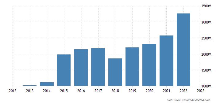 china exports djibouti