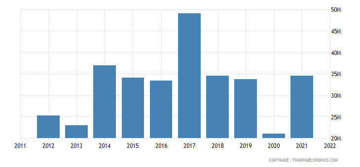 china exports dominica