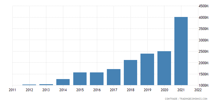 china exports dominican republic