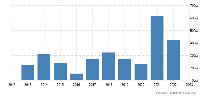 china exports ecuador iron steel