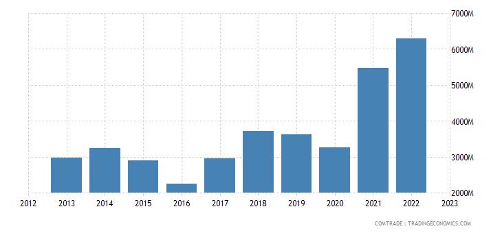 china exports ecuador