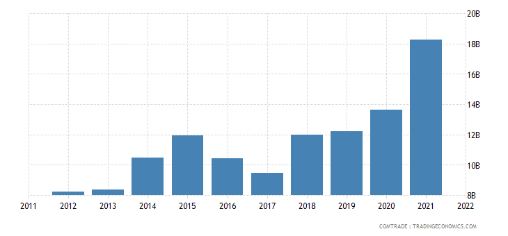 china exports egypt
