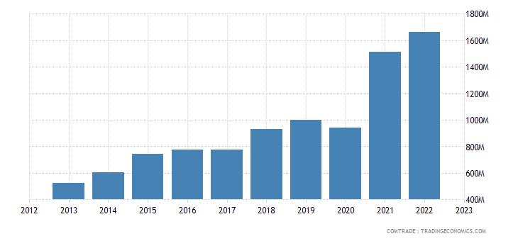 china exports el salvador